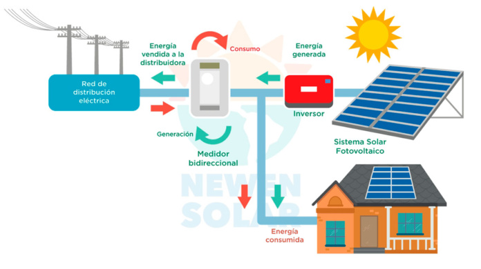 Curso Energ 237 A Solar Aplicada En Osorno Portal Innova