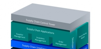 Supply Chain y Covid-19