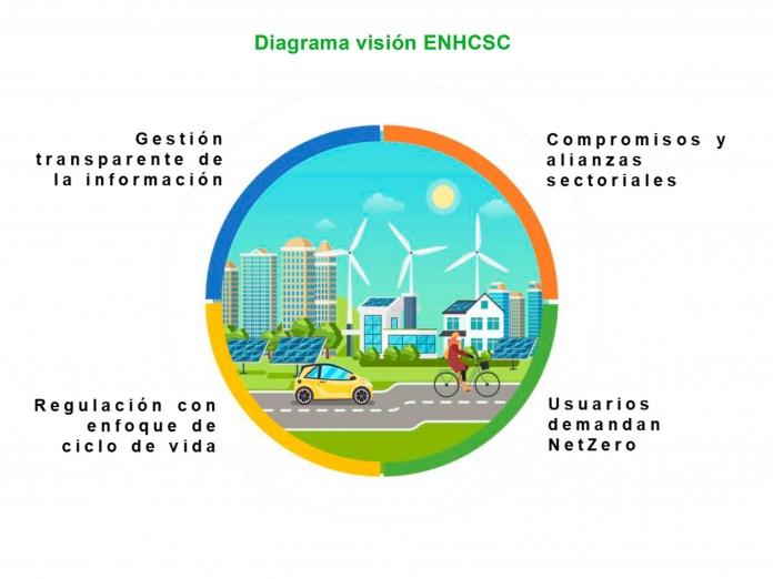 Se inicia consulta pública de la Estrategia Nacional de Huella de Carbono El objetivo es validar las acciones propuestas para lograr la neutralidad del carbono en el 2050.