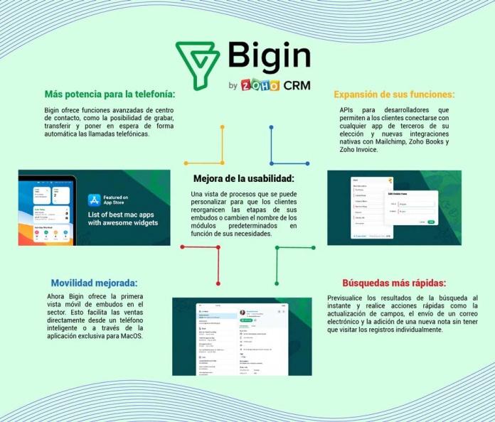 A un año de su lanzamiento, Zoho Bigin ya suma más de 7.500 clientes
