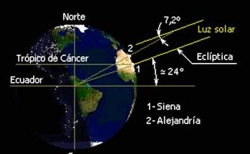 ¿Cómo los griegos midieron el radio de la Tierra el año 276 AC y determinaron que no era plana?
