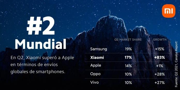 Xiaomi ocupa el segundo lugar en el mercado mundial de teléfonos inteligentes por primera vez Beijing, CHINA, 19 de julio de 2021 - Canalys, la firma líder en investigación de mercado global, lanzó su informe de mercado global de smartphones del segundo trimestre en el que Xiaomi ocupó el segundo lugar con una participación del 17% y un crecimiento interanual del 83%, superando a Apple.
