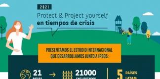 9 de cada 10 latinoamericanos han sufrido al menos una consecuencia financiera negativa de la pandemia