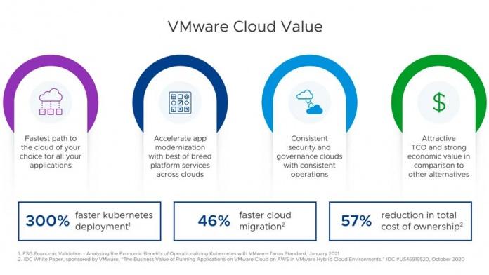 VMware ayuda a los clientes a migrar a la nube con flexibilidad y prontitud